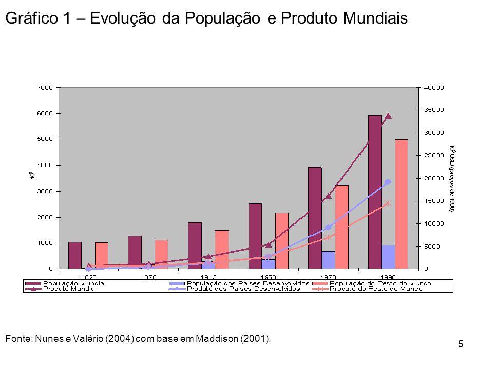 5 Gráfico 1 – Evolução da População e Produto Mundiais Fonte: Nunes e Valério (2004) com base em Maddison (2001).