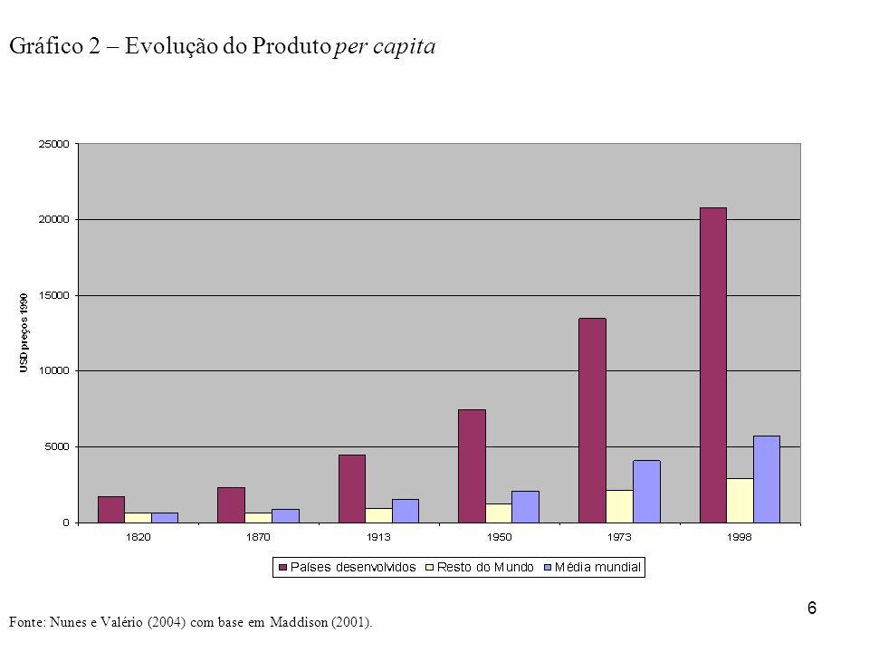 6 Gráfico 2 – Evolução do Produto per capita Fonte: Nunes e Valério (2004) com base em Maddison (2001).