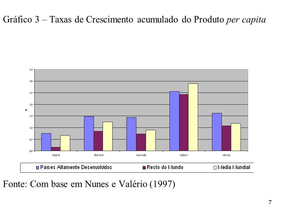 7 Gráfico 3 – Taxas de Crescimento acumulado do Produto per capita Fonte: Com base em Nunes e Valério (1997)