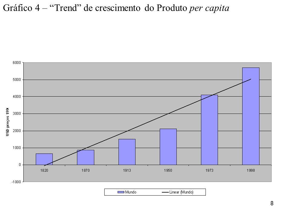8 Gráfico 4 – Trend de crescimento do Produto per capita