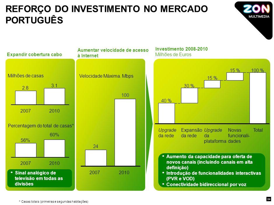 AGENDA 23 1.A Empresa e a sua história 2.Contexto do mercado de Telecomunicações e Entretenimento em Portugal 3.Oferta de produtos e serviços ZON 4.Novos projectos e iniciativas estratégicas