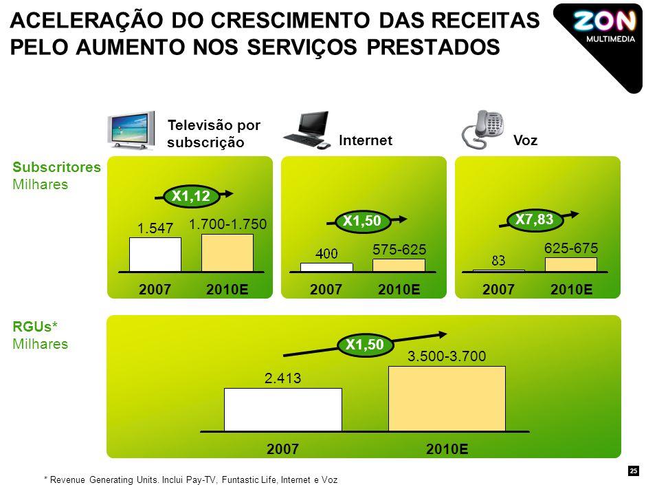 REFORÇO DO INVESTIMENTO NO MERCADO PORTUGUÊS Expandir cobertura cabo Aumentar velocidade de acesso à Internet Milhões de casas Percentagem do total de casas* Velocidade Máxima.