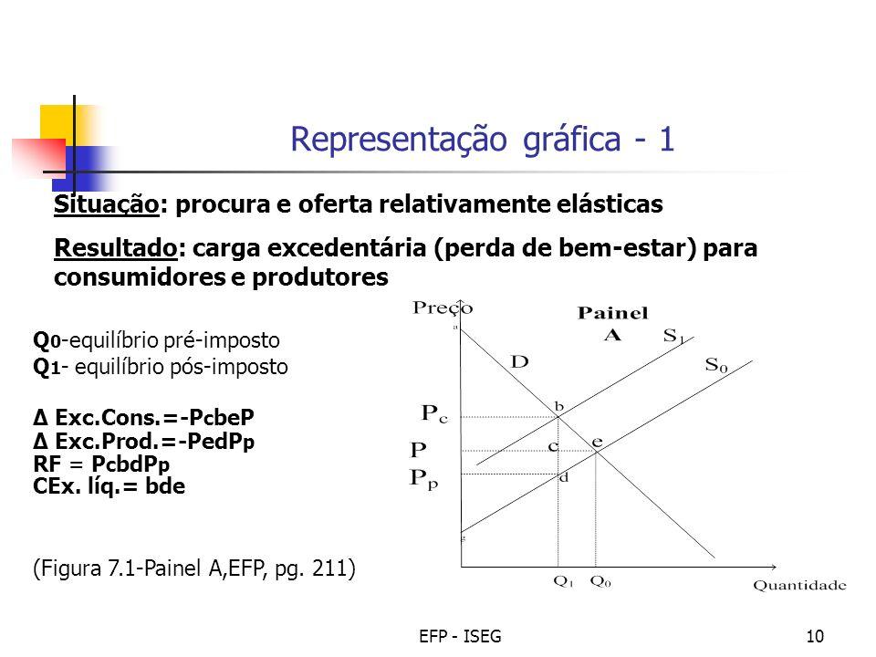 EFP - ISEG10 Situação: procura e oferta relativamente elásticas Resultado: carga excedentária (perda de bem-estar) para consumidores e produtores Repr