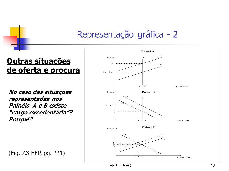 EFP - ISEG12 (Fig. 7.3-EFP, pg. 221) Representação gráfica - 2 Outras situações de oferta e procura No caso das situações representadas nos Painéis A