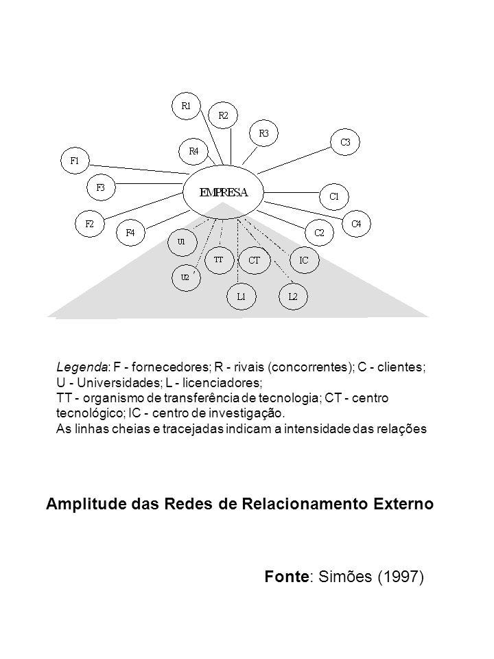 Legenda: F - fornecedores; R - rivais (concorrentes); C - clientes; U - Universidades; L - licenciadores; TT - organismo de transferência de tecnologi