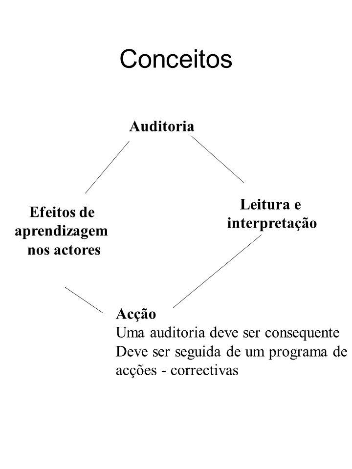 Conceitos Efeitos de aprendizagem nos actores Leitura e interpretação Acção Uma auditoria deve ser consequente Deve ser seguida de um programa de acçõ