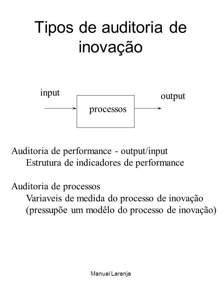 Manuel Laranja Tipos de auditoria de inovação input output processos Auditoria de performance - output/input Estrutura de indicadores de performance A