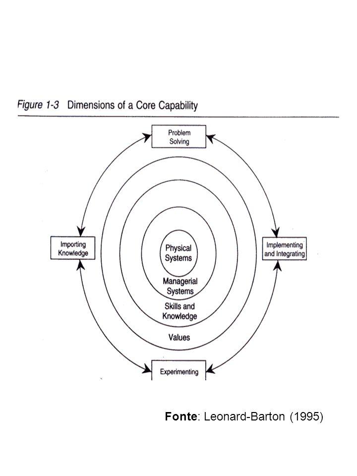 Fonte: Leonard-Barton (1995)
