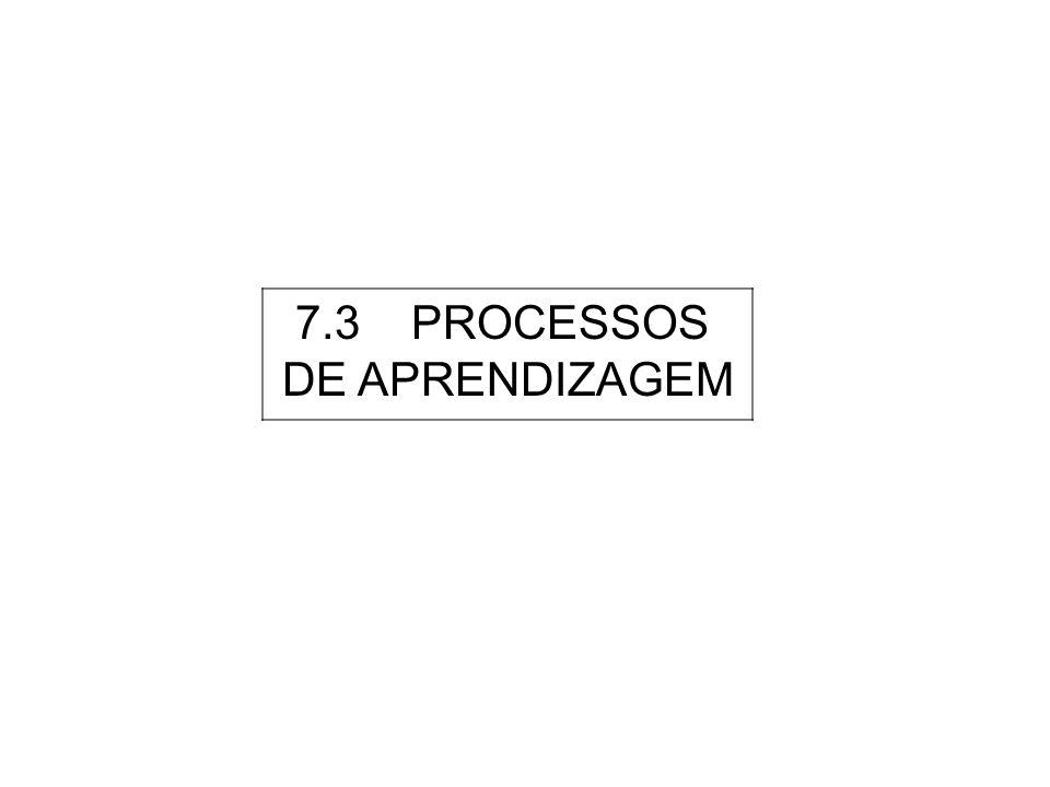 APRENDIZAGEM Processo de reforço de competências e capacidades destinado a tornar mais eficazes as acções da organização Dimensões { Cognitiva Comportamental