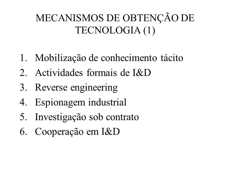 MECANISMOS DE OBTENÇÃO DE TECNOLOGIA (2) 6.Aquisição de tecnologia 7.
