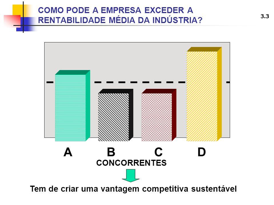 3.3 COMO PODE A EMPRESA EXCEDER A RENTABILIDADE MÉDIA DA INDÚSTRIA? AD C B CONCORRENTES Tem de criar uma vantagem competitiva sustentável