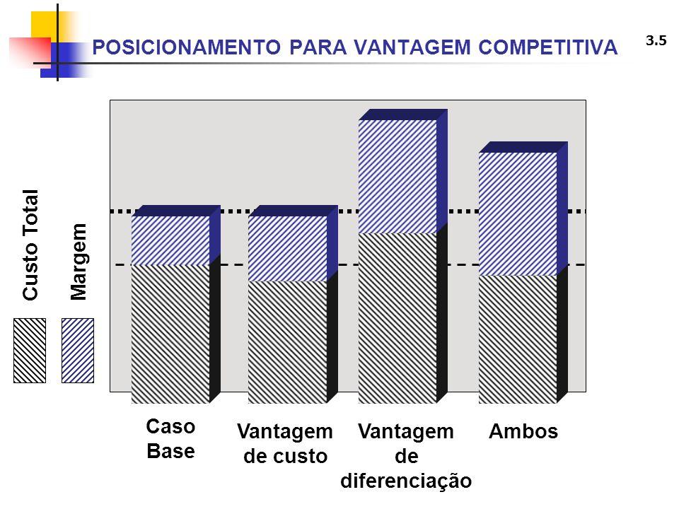 3.5 POSICIONAMENTO PARA VANTAGEM COMPETITIVA Caso Base Vantagem de custo Vantagem de diferenciação Ambos Custo TotalMargem