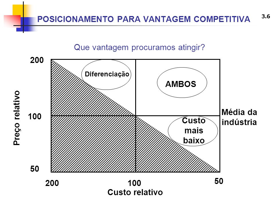 3.6 Que vantagem procuramos atingir? AMBOS Custo mais baixo Diferenciação 200 100 50 200 100 50 Média da indústria Custo relativo Preço relativo POSIC