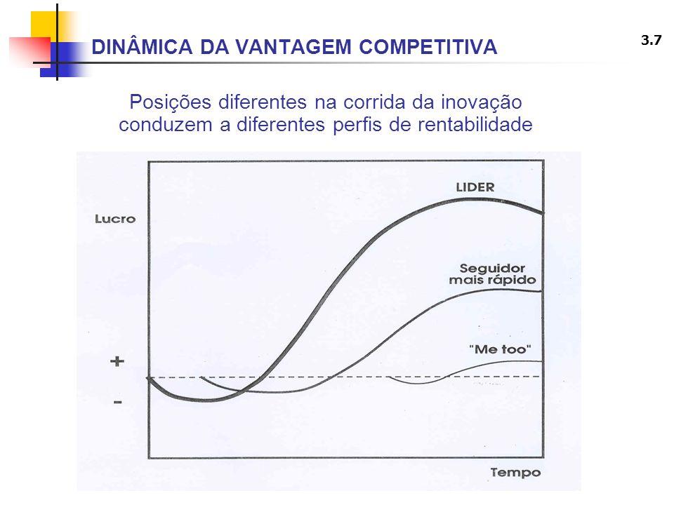 3.7 DINÂMICA DA VANTAGEM COMPETITIVA Posições diferentes na corrida da inovação conduzem a diferentes perfis de rentabilidade