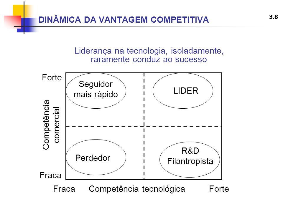 3.8 DINÂMICA DA VANTAGEM COMPETITIVA Liderança na tecnologia, isoladamente, raramente conduz ao sucesso LIDER R&D Filantropista Seguidor mais rápido P