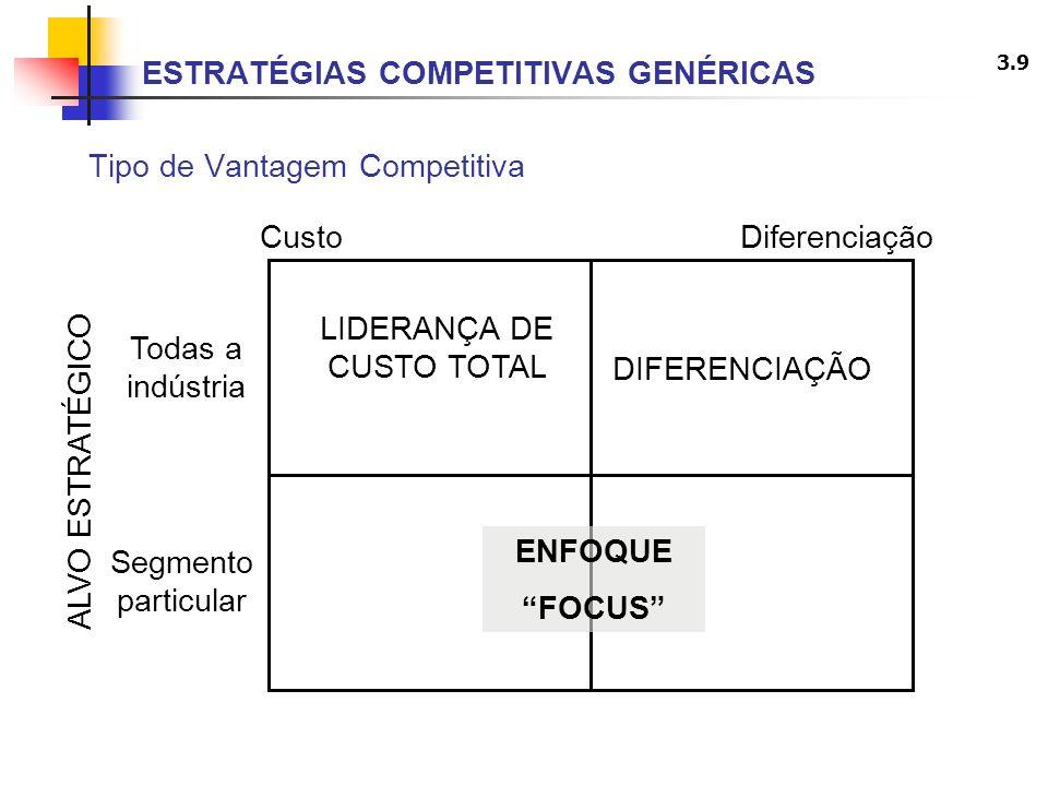 3.9 ESTRATÉGIAS COMPETITIVAS GENÉRICAS Tipo de Vantagem Competitiva DIFERENCIAÇÃO LIDERANÇA DE CUSTO TOTAL Todas a indústria Segmento particular Custo