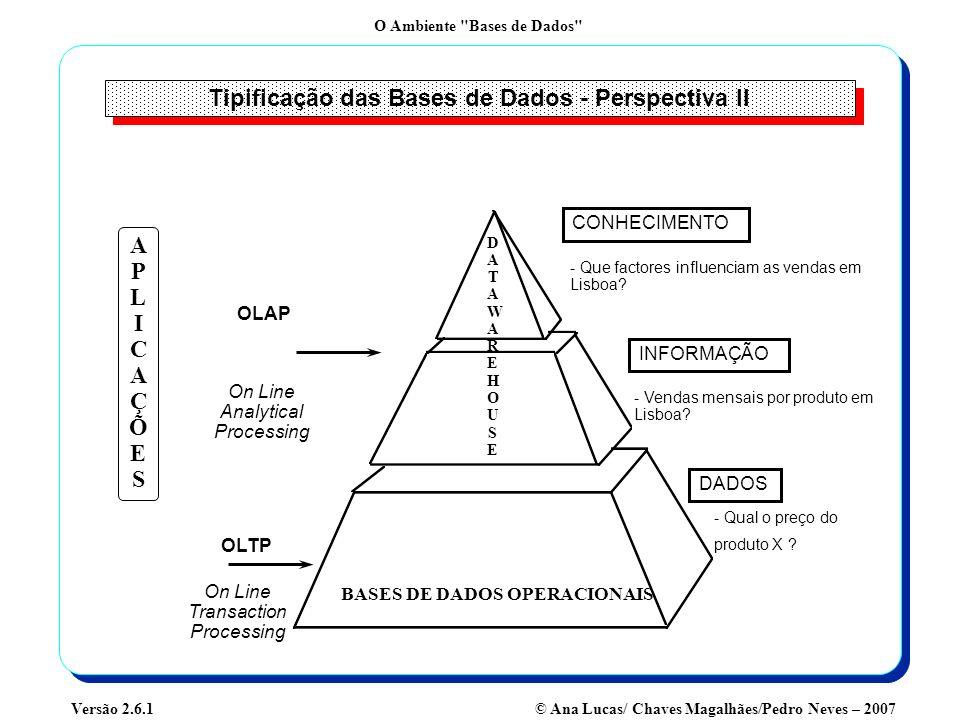O Ambiente Bases de Dados © Ana Lucas/ Chaves Magalhães/Pedro Neves – 2007Versão 2.6.1 Sistema de Gestão de Bases de Dados (SGBD) Características Básicas de um SGBD: Suporta-se num Modelo Lógico de Dados (normalmente Relacional) Faz a gestão de: Transacções Integridade Concorrência Recuperação Disponibilidade Controlo de Acessos Assegurando uma Performance Adequada (Optimização) É um produto de software que gere as Bases de Dados.