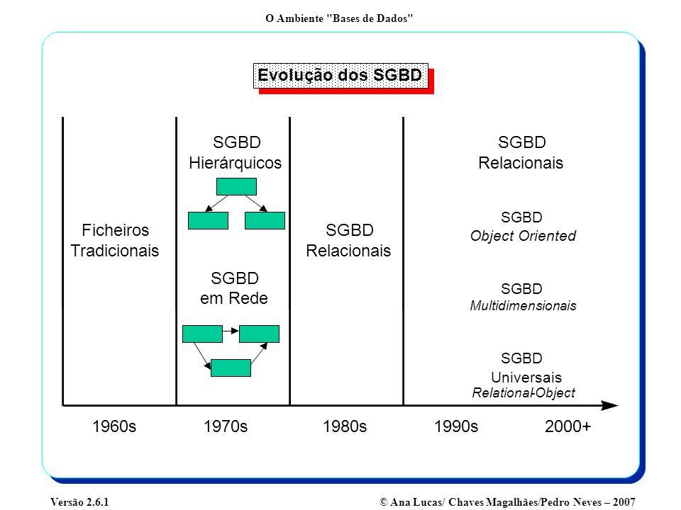 O Ambiente Bases de Dados © Ana Lucas/ Chaves Magalhães/Pedro Neves – 2007Versão 2.6.1 SGBD - Arquitectura em Três Níveis (ANSI/SPARC) EXTERNAL VIEW 1 EXTERNAL VIEW n INTERNAL SCHEMA GLOBAL SCHEMA END USERS...