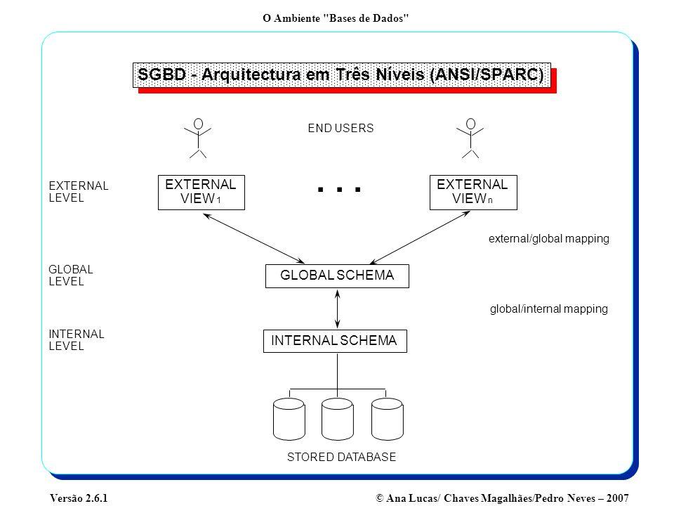 O Ambiente Bases de Dados © Ana Lucas/ Chaves Magalhães/Pedro Neves – 2007Versão 2.6.1 O Que Há de Novo na Tecnologia de Bases de Dados.