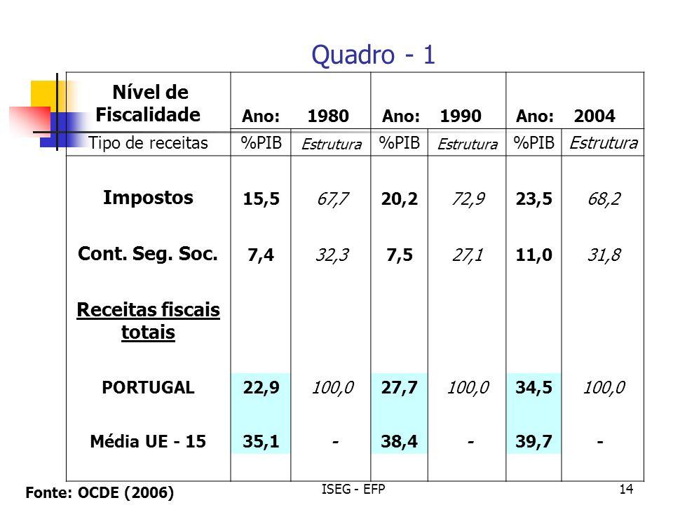 ISEG - EFP14 Nível de Fiscalidade Ano:1980 Ano: 1990Ano: 2004 Tipo de receitas%PIB Estrutura %PIB Estrutura %PIBEstrutura Impostos 15,567,720,272,923,568,2 Cont.