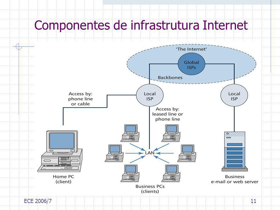 ECE 2006/711 Componentes de infrastrutura Internet