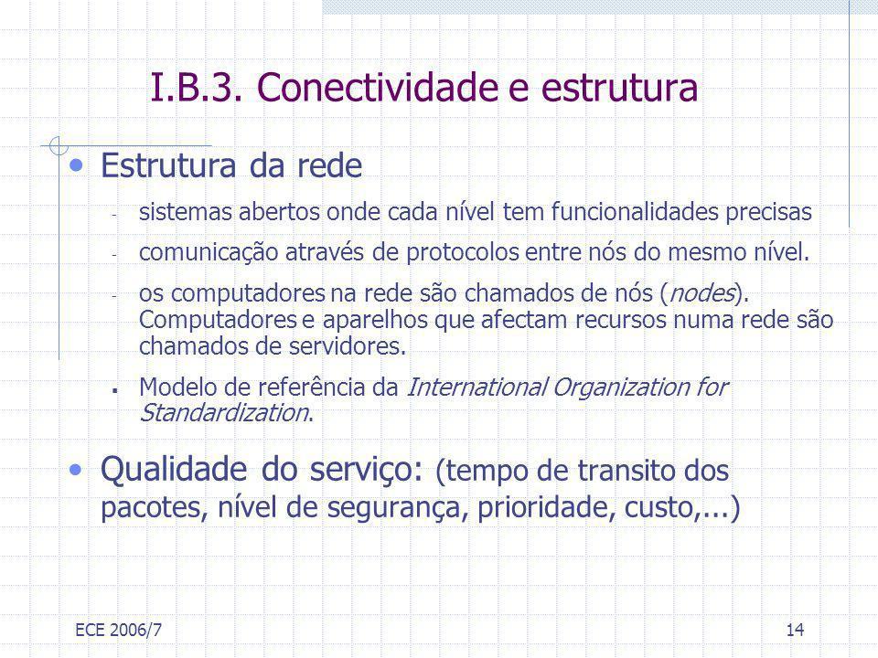 ECE 2006/714 I.B.3. Conectividade e estrutura Estrutura da rede - sistemas abertos onde cada nível tem funcionalidades precisas - comunicação através