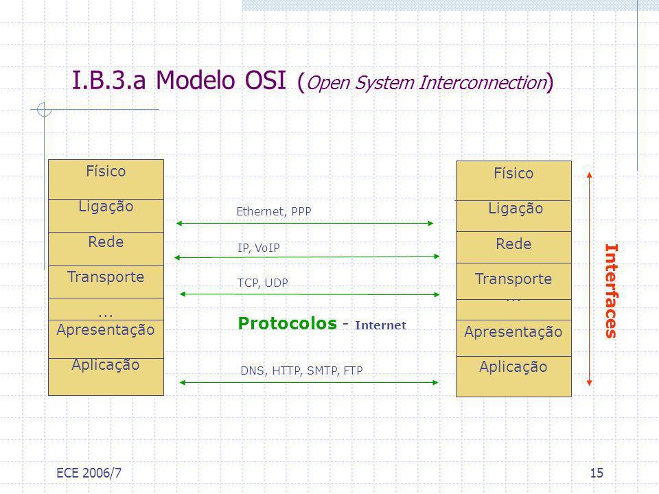 ECE 2006/715 I.B.3.a Modelo OSI ( Open System Interconnection ) Físico Ligação Rede Transporte... Apresentação Aplicação Físico Ligação Rede Transport