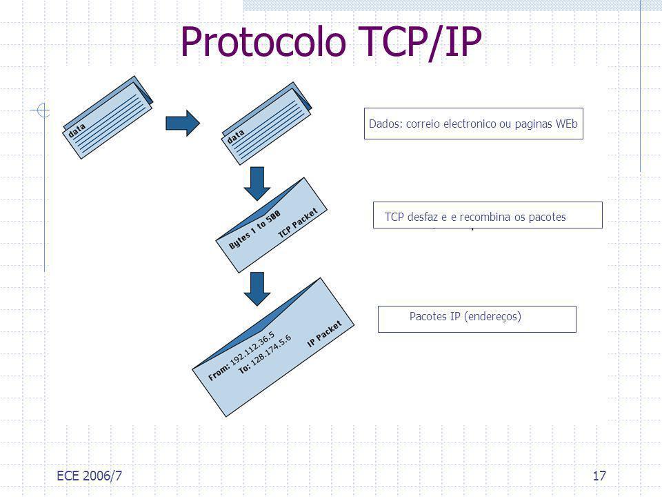 ECE 2006/717 Protocolo TCP/IP Dados: correio electronico ou paginas WEb Pacotes IP (endereços) TCP desfaz e e recombina os pacotes
