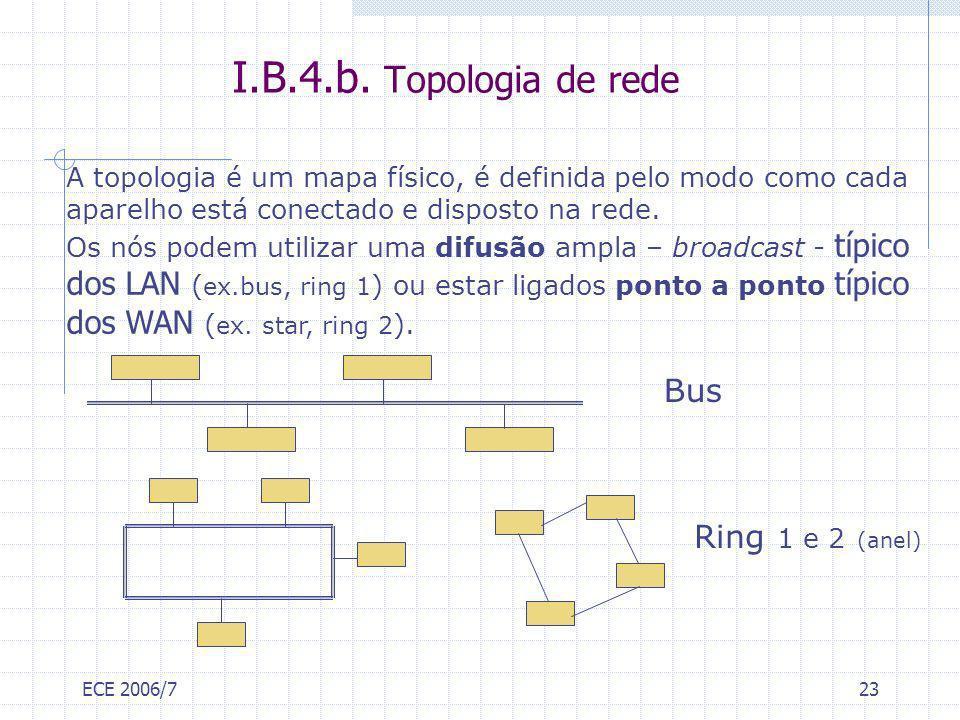 ECE 2006/723 I.B.4.b. Topologia de rede A topologia é um mapa físico, é definida pelo modo como cada aparelho está conectado e disposto na rede. Os nó