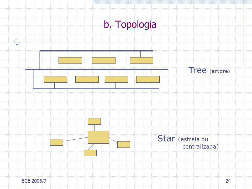 ECE 2006/724 Star (estrela ou centralizada) b. Topologia Tree (arvore)