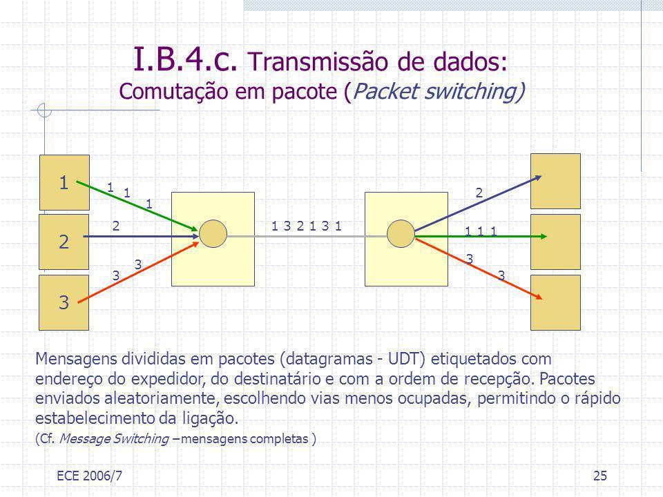 ECE 2006/725 1 2 3 1 1 1 2 3 3 1 3 2 1 3 1 1 1 1 2 3 3 I.B.4.c. Transmissão de dados: Comutação em pacote (Packet switching) Mensagens divididas em pa