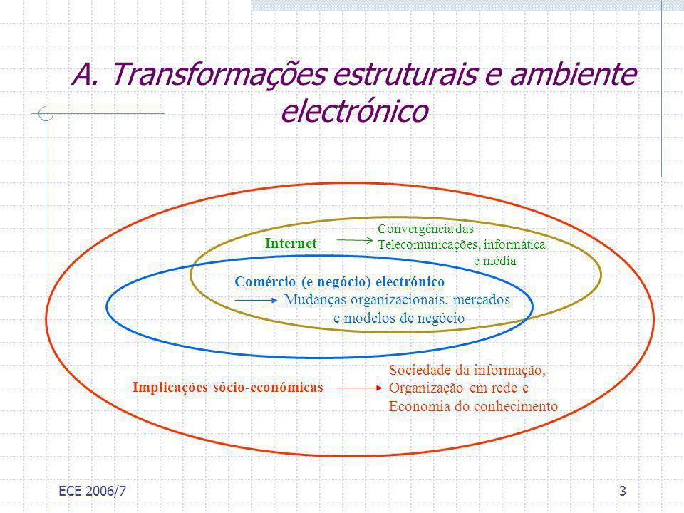 ECE 2006/73 A. Transformações estruturais e ambiente electrónico Implicações sócio-económicas Internet Comércio (e negócio) electrónico Mudanças organ