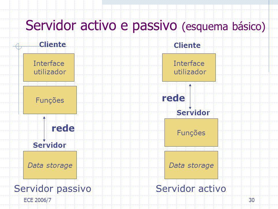 ECE 2006/730 Servidor activo e passivo (esquema básico) Interface utilizador Funções Interface utilizador Data storage Servidor Cliente Funções Data s