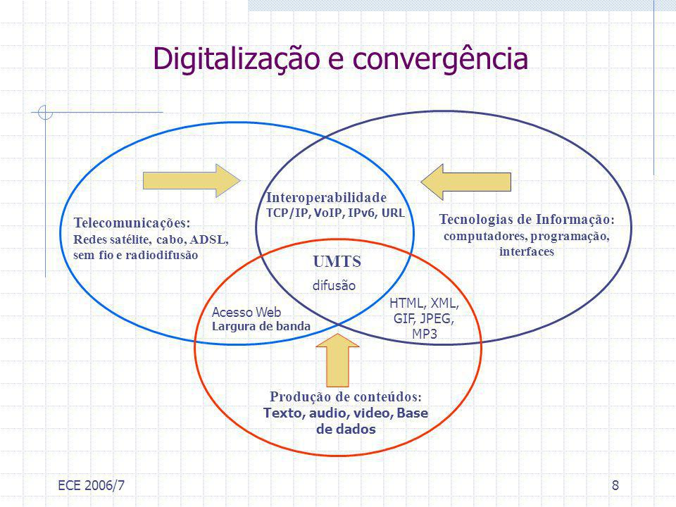 ECE 2006/78 Digitalização e convergência Tecnologias de Informação : computadores, programação, interfaces Produção de conteúdos : Texto, audio, video