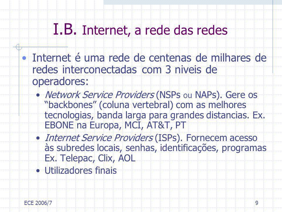 ECE 2006/710 I.B.1. Arquitectura da rede Internet NSP ISP Backbone