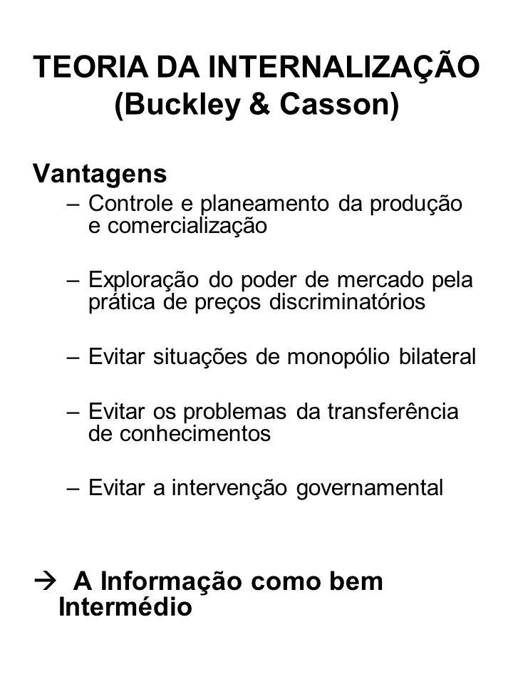 TEORIA DA INTERNALIZAÇÃO (Buckley & Casson) Vantagens –Controle e planeamento da produção e comercialização –Exploração do poder de mercado pela práti
