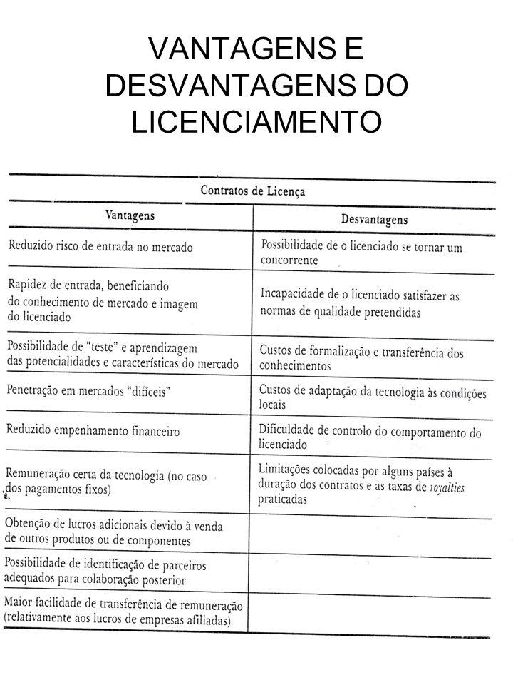 VANTAGENS E DESVANTAGENS DO LICENCIAMENTO