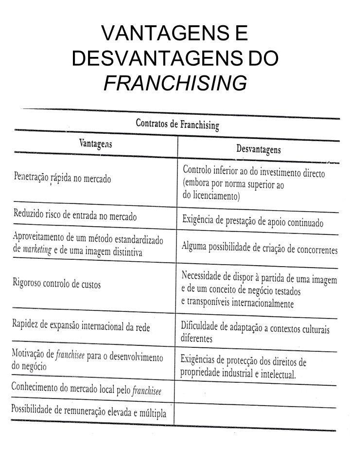 VANTAGENS E DESVANTAGENS DO FRANCHISING