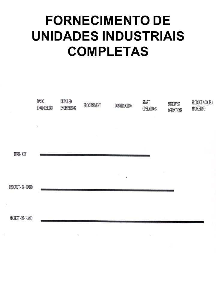FORNECIMENTO DE UNIDADES INDUSTRIAIS COMPLETAS