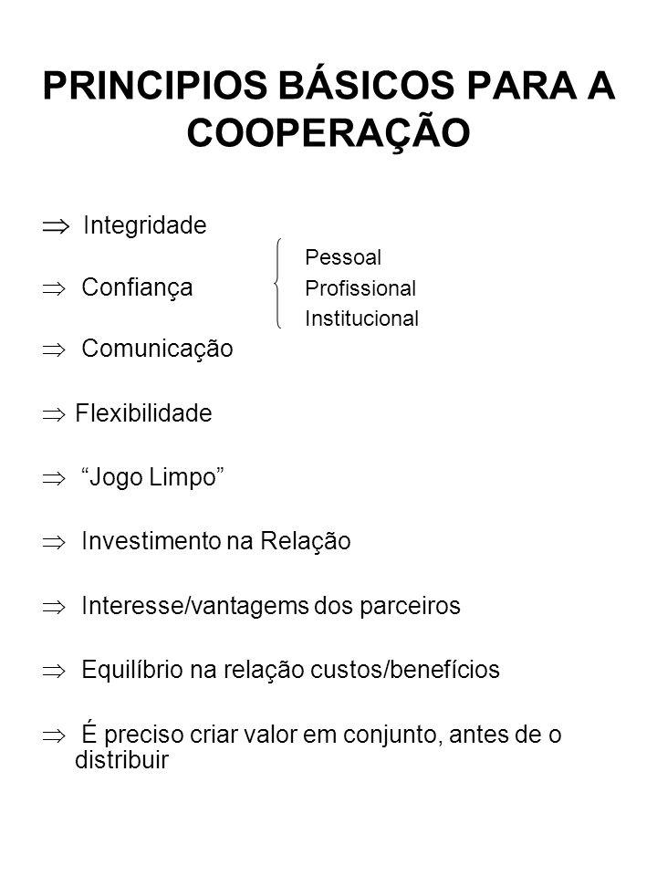 PRINCIPIOS BÁSICOS PARA A COOPERAÇÃO Integridade Pessoal Confiança Profissional Institucional Comunicação Flexibilidade Jogo Limpo Investimento na Rel
