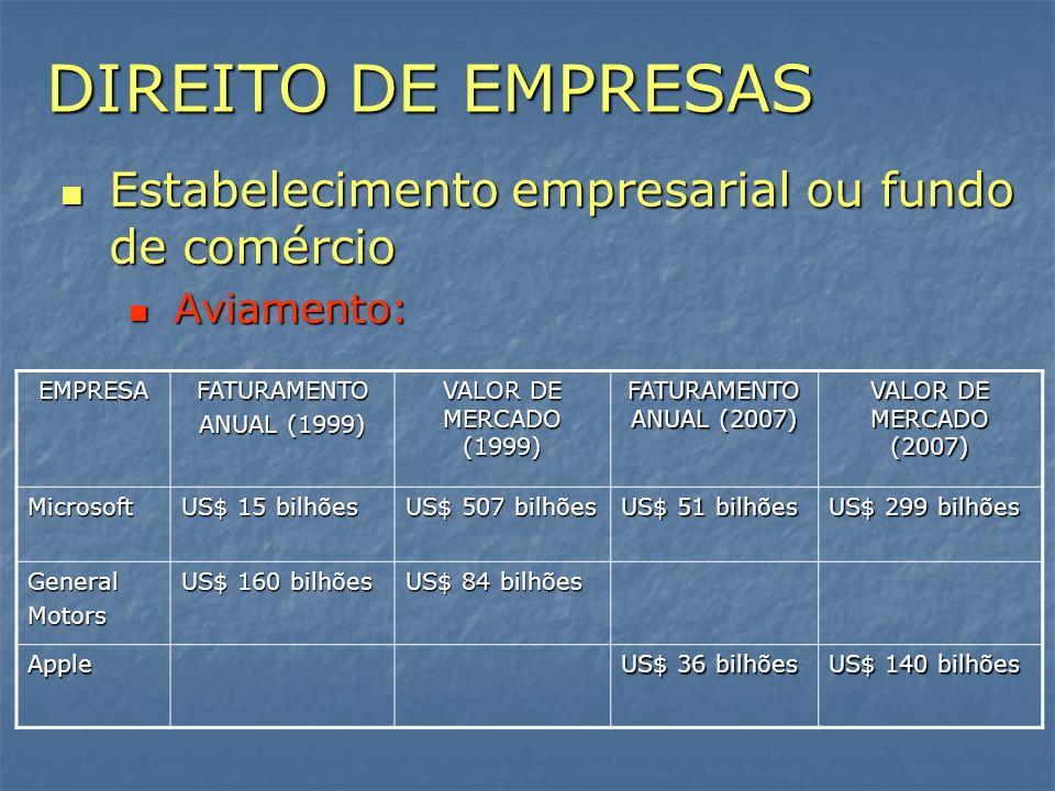 DIREITO DE EMPRESAS Estabelecimento empresarial ou fundo de comércio Estabelecimento empresarial ou fundo de comércio Aviamento: Aviamento: EMPRESAFAT