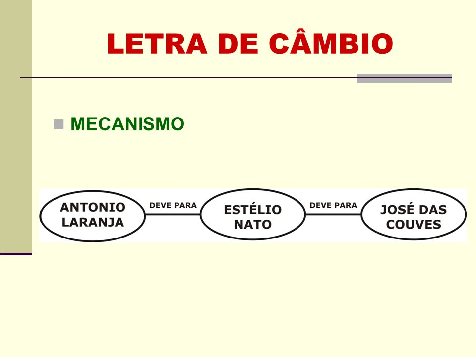 LETRA DE CÂMBIO MECANISMO