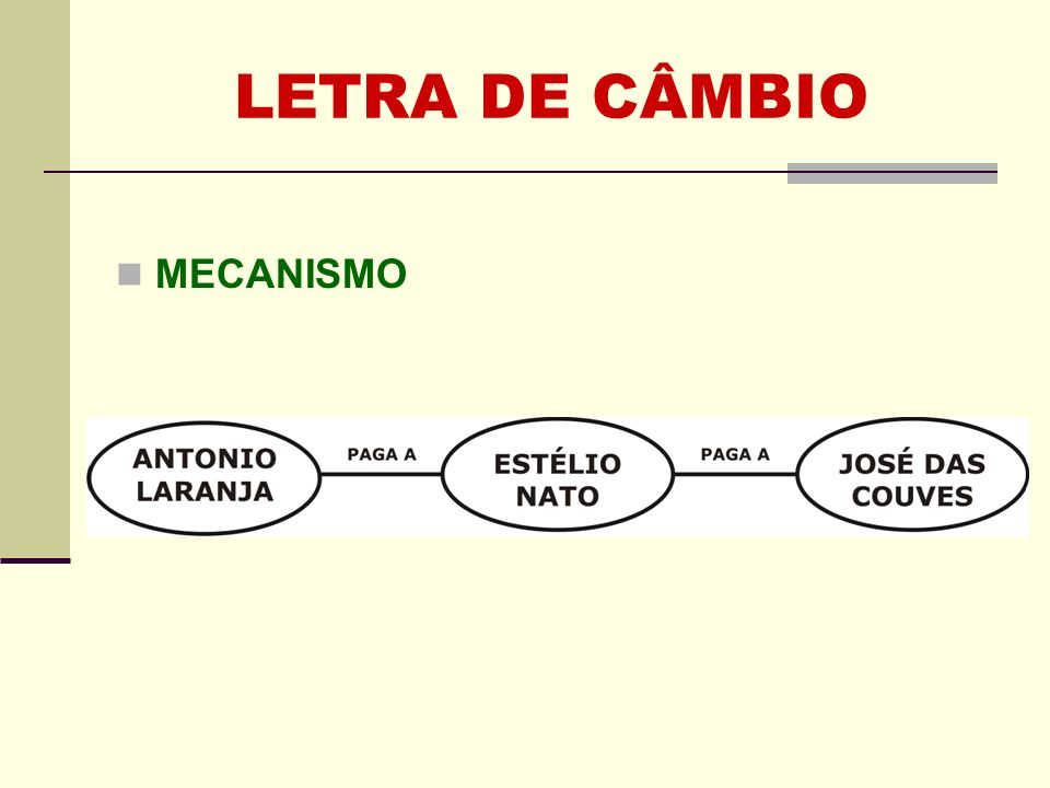 LETRA DE CÂMBIO MECANISMO ESTÉLIO transfere seu crédito de ANTONIO para JOSÉ DAS COUVES, através do saque de uma letra de câmbio, onde dá uma ordem para que ANTONIO pague diretamente a JOSÉ.