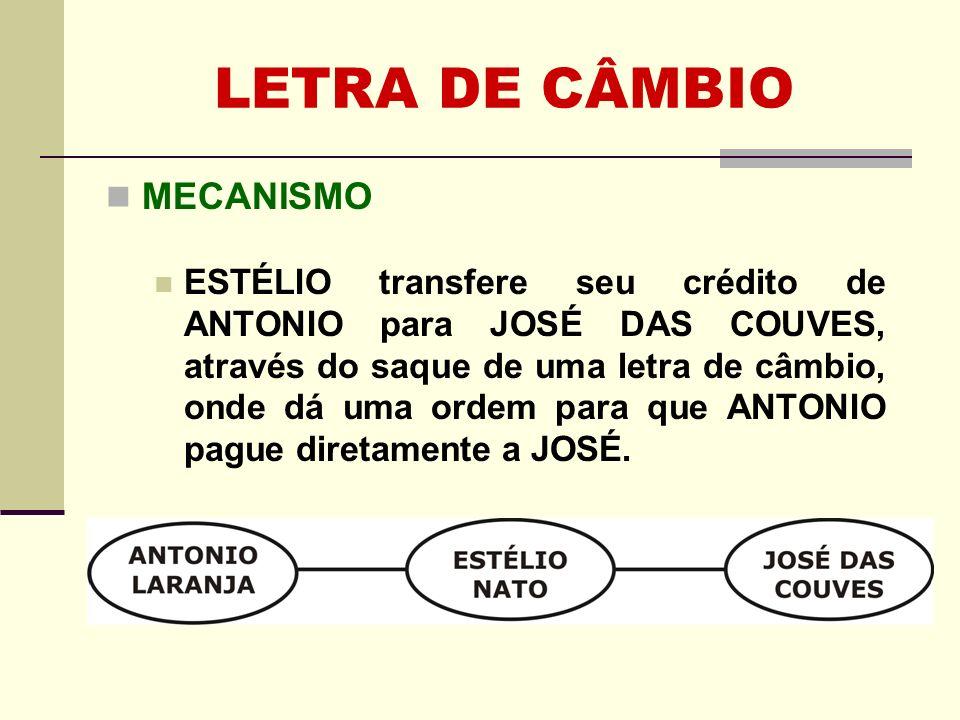 LETRA DE CÂMBIO MECANISMO ESTÉLIO transfere seu crédito de ANTONIO para JOSÉ DAS COUVES, através do saque de uma letra de câmbio, onde dá uma ordem pa
