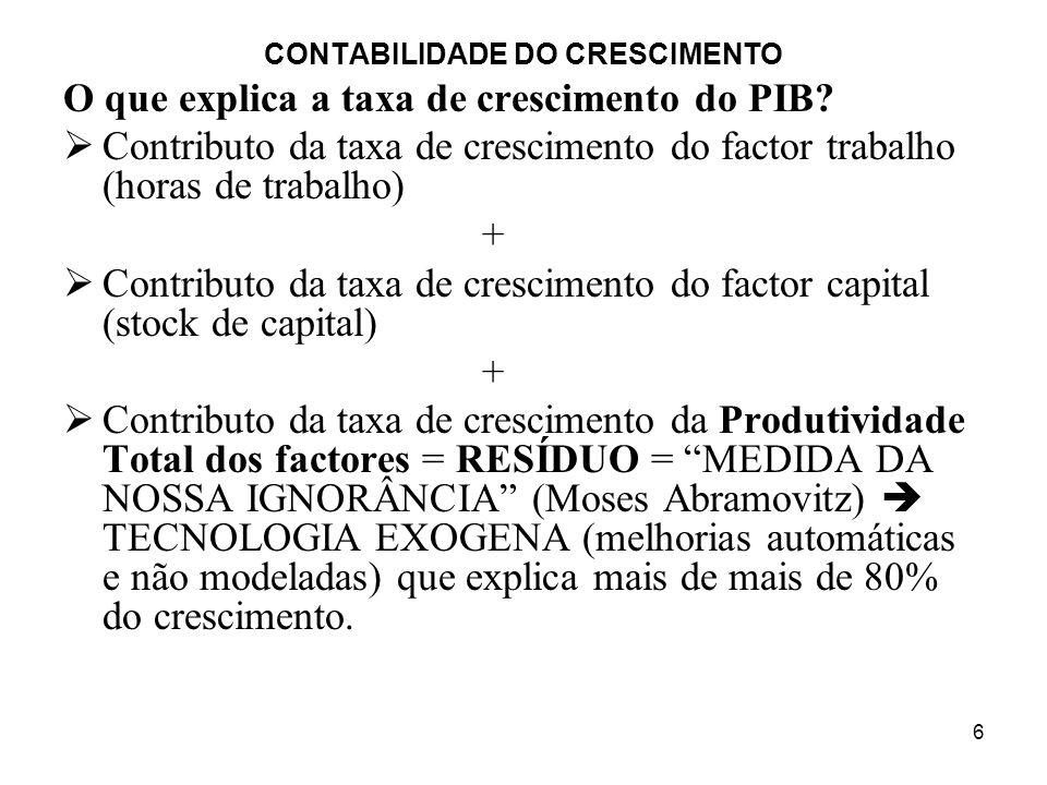 7 CONTABILIDADE DO CRESCIMENTO Tentativas por parte dos economistas para diminuir o RESÍDUO sua incorporação noutros factores produtivos (E.