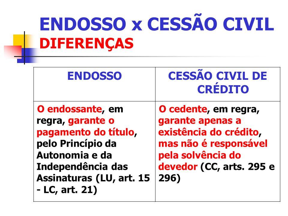 ENDOSSO x CESSÃO CIVIL DIFERENÇAS ENDOSSOCESSÃO CIVIL DE CRÉDITO O endossante, em regra, garante o pagamento do título, pelo Princípio da Autonomia e