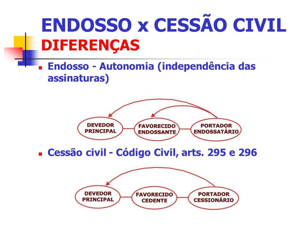 Endosso - Autonomia (independência das assinaturas) Cessão civil - Código Civil, arts. 295 e 296 ENDOSSO x CESSÃO CIVIL DIFERENÇAS