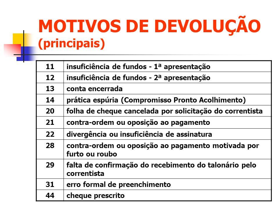 MOTIVOS DE DEVOLUÇÃO (principais) 11insuficiência de fundos - 1ª apresentação 12insuficiência de fundos - 2ª apresentação 13conta encerrada 14prática