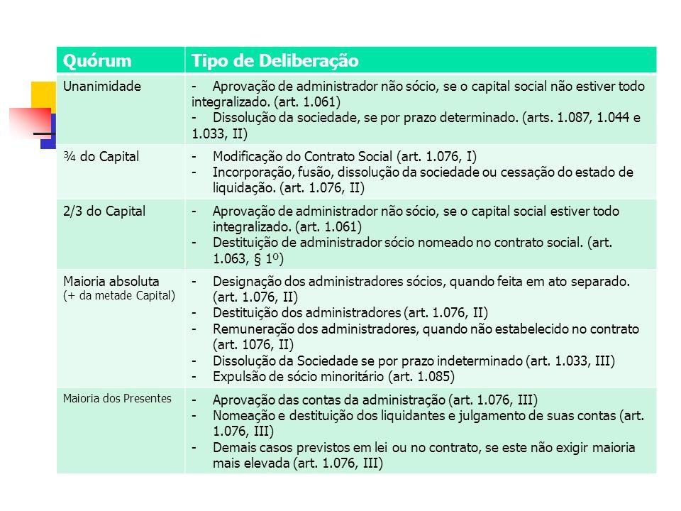 QuórumTipo de Deliberação Unanimidade- Aprovação de administrador não sócio, se o capital social não estiver todo integralizado.