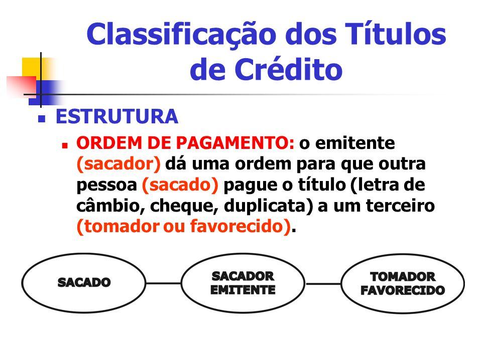 Classificação dos Títulos de Crédito ESTRUTURA ORDEM DE PAGAMENTO: o emitente (sacador) dá uma ordem para que outra pessoa (sacado) pague o título (le